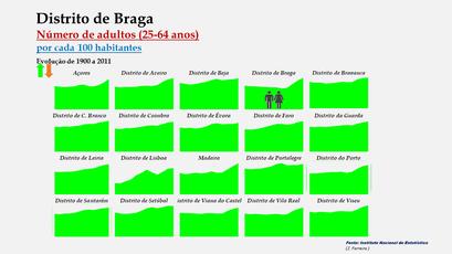 Distrito de Braga - Evolução do grupo etário dos 25 aos 64 anos nos distritos portugueses entre 1900 e 2011