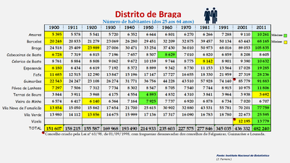 Distrito de Braga - População dos concelhos (25-64 anos) 1900-2011
