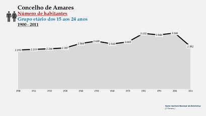 Amares - Número de habitantes (15-24 anos) 1900-2011