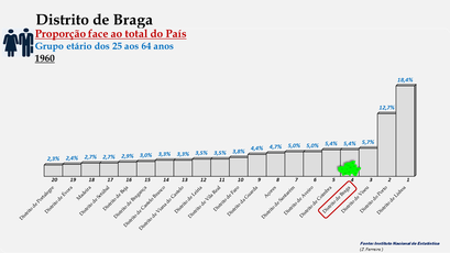 Distrito de Braga – Proporção face ao total da população do País com idades entre os 25 e os 64 anos – Ordenação entre os distritos portugueses em 1960