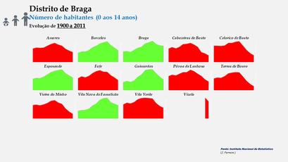 Distrito de Braga –Evolução comparada dos concelhos em função do número de habitantes dos 0 aos 14 anos (1900)