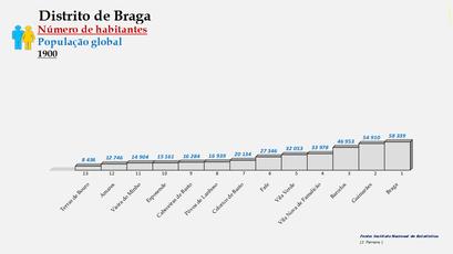Distrito de Braga – Ordenação dos concelhos em função do número de habitantes (1900)