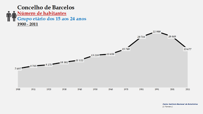 Barcelos - Número de habitantes (15-24 anos) 1900-2011
