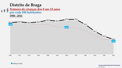 Distrito de Braga - Evolução do grupo etário dos  0 aos 14 anos entre 1900 e 2011