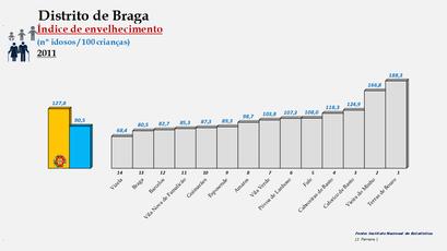 Distrito de Braga - Índice de envelhecimento – Ordenação dos concelhos em 2011