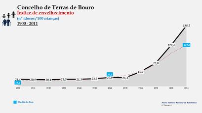 Terras de Bouro - Índice de envelhecimento 1900-2011