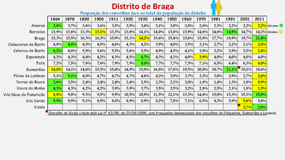 Distrito de Braga - Proporção de cada concelho face ao total da população (global) do distrito (1864/2011)
