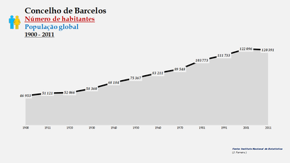 Barcelos - Número de habitantes (global) 1900-2011