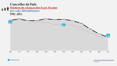 Fafe - Evolução da percentagem do grupo etário dos 0 aos 14 anos, entre 1900 e 2011