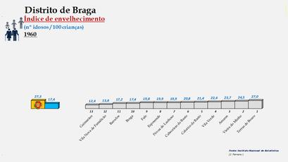 Distrito de Braga - Índice de envelhecimento – Ordenação dos concelhos em 1960