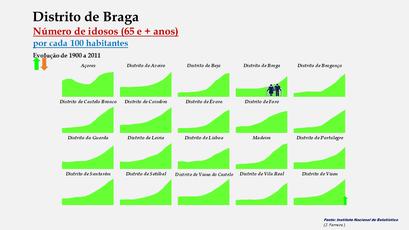 Distrito de Braga - Evolução do grupo etário dos 65 e + anos nos distritos portugueses entre 1900 e 2011