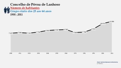 Póvoa de Lanhoso - Número de habitantes (25-64 anos) 1900-2011