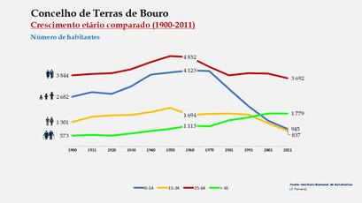 Terras de Bouro - Distribuição da população por grupos etários (comparada) 1900-2011