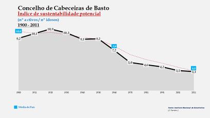 Cabeceiras de Basto - Índice de sustentabilidade potencial 1900-2011