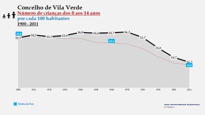 Vila Verde - Evolução da percentagem do grupo etário dos 0 aos 14 anos, entre 1900 e 2011