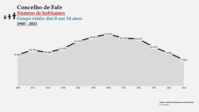 Fafe - Número de habitantes (0-14 anos) 1900-2011