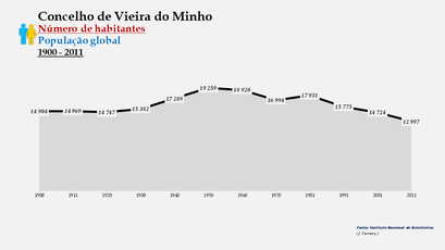 Vieira do Minho - Número de habitantes (global) 1900-2011