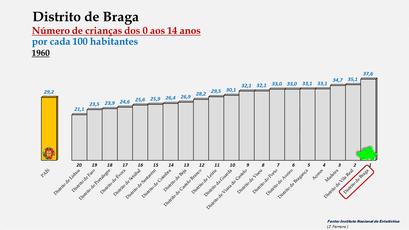 Distrito de Braga - Variação do grupo etário dos 0 aos 14 anos - Posição no ranking nacional (19600)