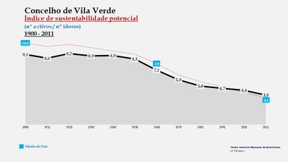 Vila Verde - Índice de sustentabilidade potencial 1900-2011