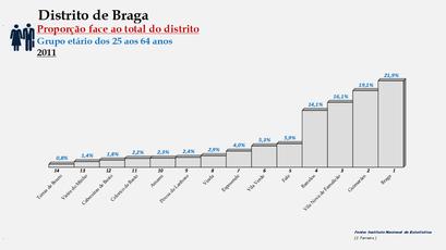 Distrito de Braga – Ordenação dos concelhos em função da sua proporção relativamente ao total da população (25-64 anos) do distrito (2011)