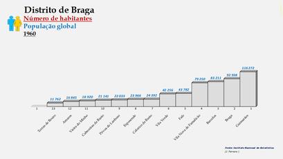Distrito de Braga – Ordenação dos concelhos em função do número de habitantes (1960)
