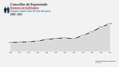 Esposende - Número de habitantes (25-64 anos) 1900-2011