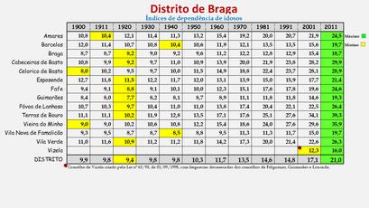 Distrito de Braga - Índice de dependência de idosos (1900/2011)