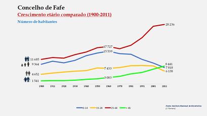 Fafe - Distribuição da população por grupos etários (comparada) 1900-2011
