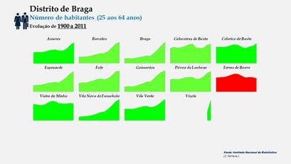 Distrito de Braga –Evolução comparada dos concelhos em função do número de habitantes dos 25 aos 64 anos (1900-2011)