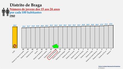 Distrito de Braga - Variação do grupo etário dos 15 aos 24 anos - Posição no ranking nacional (1960)