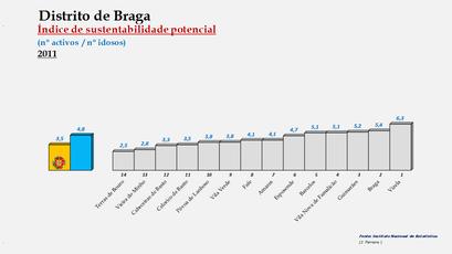Distrito de Braga - Índice de sustentabilidade potencial – Ordenação dos concelhos em 2011