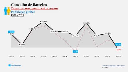 Barcelos – Taxa de crescimento populacional entre censos (global) 1900-2011