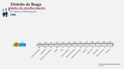 Distrito de Braga - Índice de envelhecimento – Ordenação dos concelhos em 1900