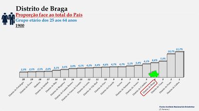 Distrito de Braga – Proporção face ao total da população do País com idades entre os 25 e os 64 anos – Ordenação entre os distritos portugueses em 1900