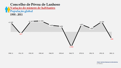 Póvoa de Lanhoso - Variação do número de habitantes (global) 1900-2011
