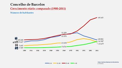 Barcelos - Distribuição da população por grupos etários (comparada) 1900-2011