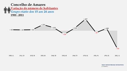 Amares - Variação do número de habitantes (15-24 anos) 1900-2011