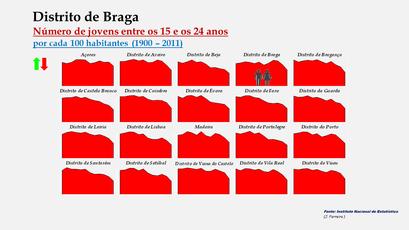 Distrito de Braga - Evolução do grupo etário dos 15 aos 24 anos nos distritos portugueses entre 1900 e 2011