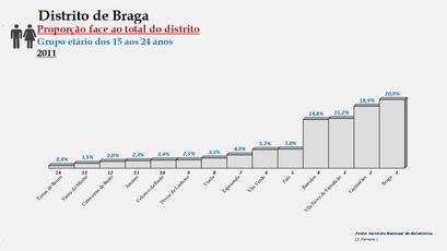 Distrito de Braga – Ordenação dos concelhos em função da sua proporção relativamente ao total da população (15-24 anos) do distrito (2011)