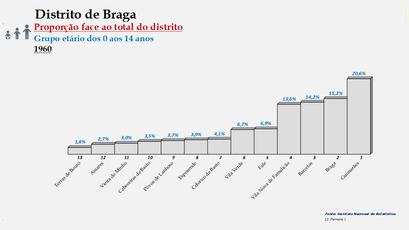 Distrito de Braga – Ordenação dos concelhos em função da sua proporção relativamente ao total da população (0-14 anos) do distrito (1960)