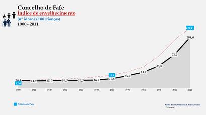 Fafe - Índice de envelhecimento 1900-2011