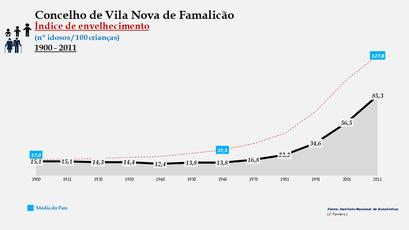 Vila Nova de Famalicão - Índice de envelhecimento 1900-2011