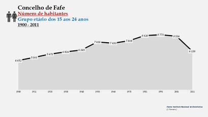 Fafe - Número de habitantes (15-24 anos) 1900-2011