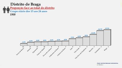 Distrito de Braga – Ordenação dos concelhos em função da sua proporção relativamente ao total da população (15-24 anos) do distrito (1900)