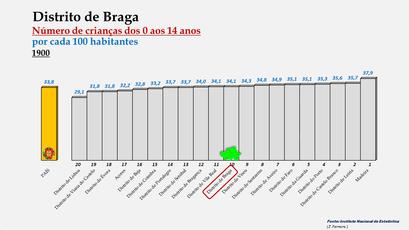Distrito de Braga - Variação do grupo etário dos 0 aos 14 anos - Posição no ranking nacional (1900)