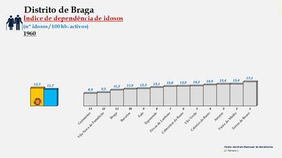 Distrito de Braga - Índice de dependência de idosos – Ordenação dos concelhos em 1960
