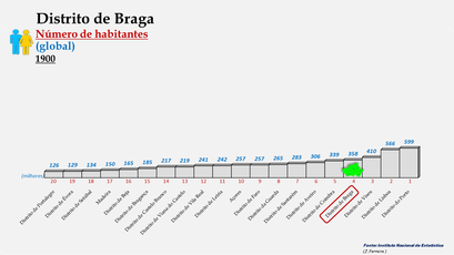 Distrito de Braga - Posição do distrito em 1900 (global)