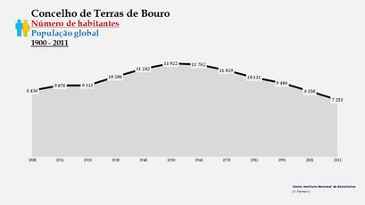 Terras de Bouro - Número de habitantes (global) 1900-2011