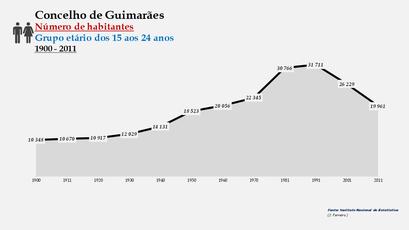 Guimarães - Número de habitantes (15-24 anos) 1900-2011