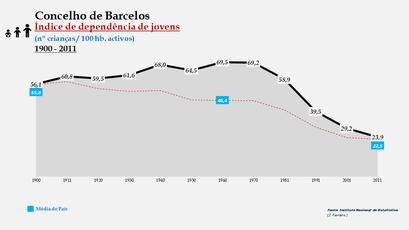 Barcelos - Índice de dependência de jovens 1900-2011